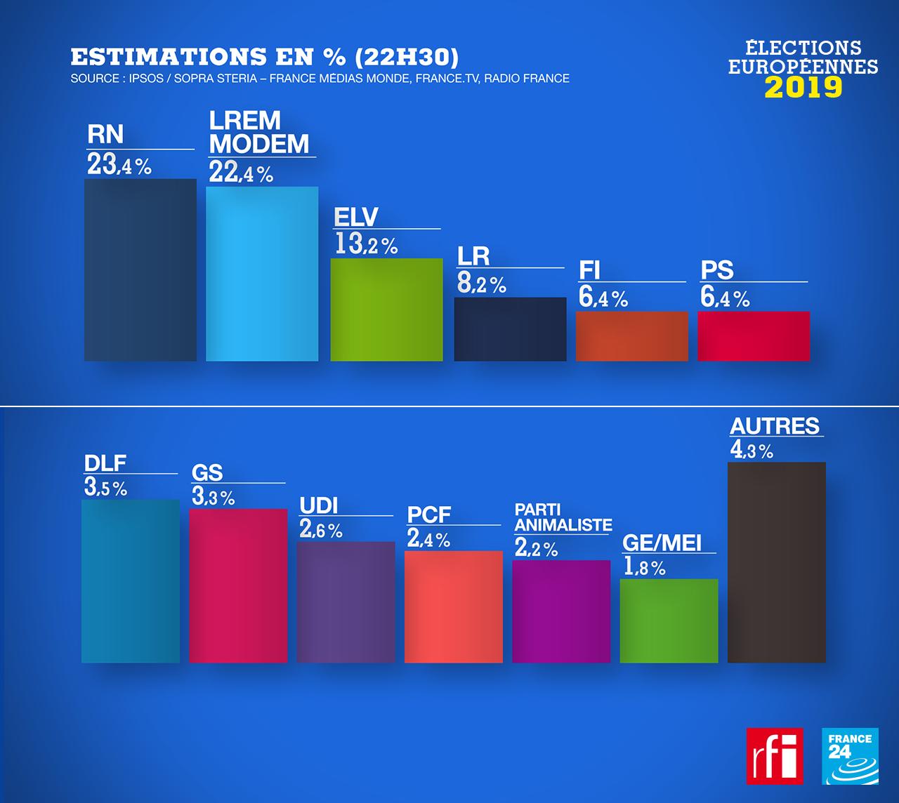Estimation des résultats aux élections européennes en France