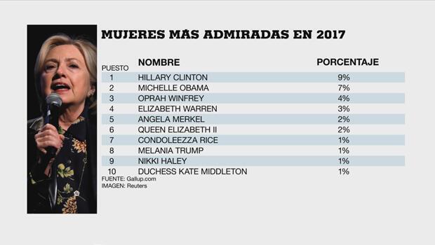 Las mujeres más admiradas en 2017 según Galup