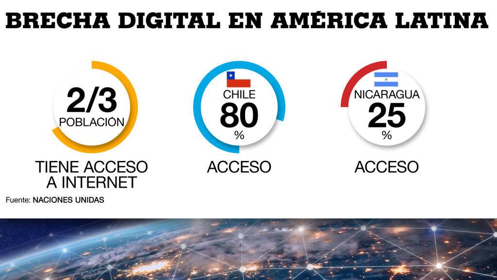 Gráfico con la brecha digital en América Latina según la ONU