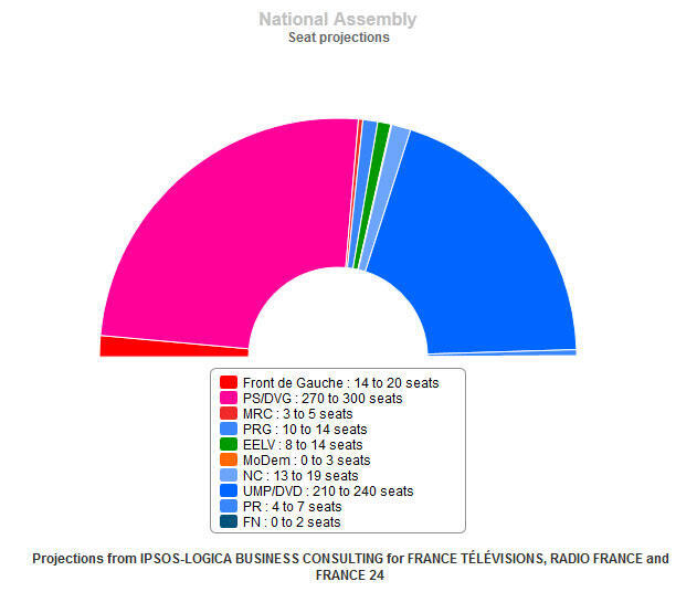 French National Assembly Seat Projections