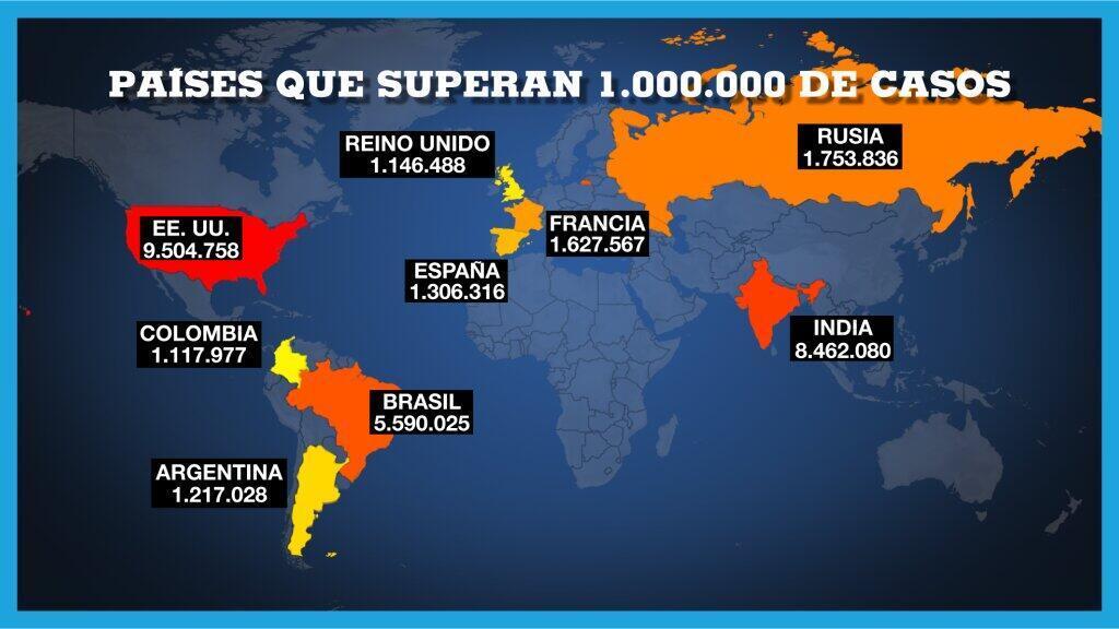 El mundo supera la barrera de los 50 millones de contagios