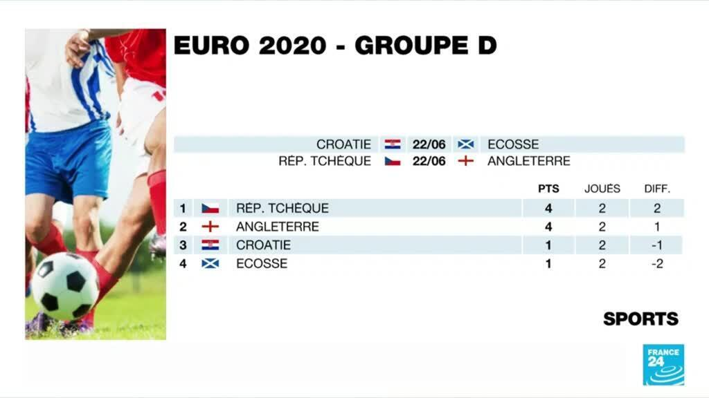 2021-06-22 18:45 EURO-2021 : la Croatie en terre hostile
