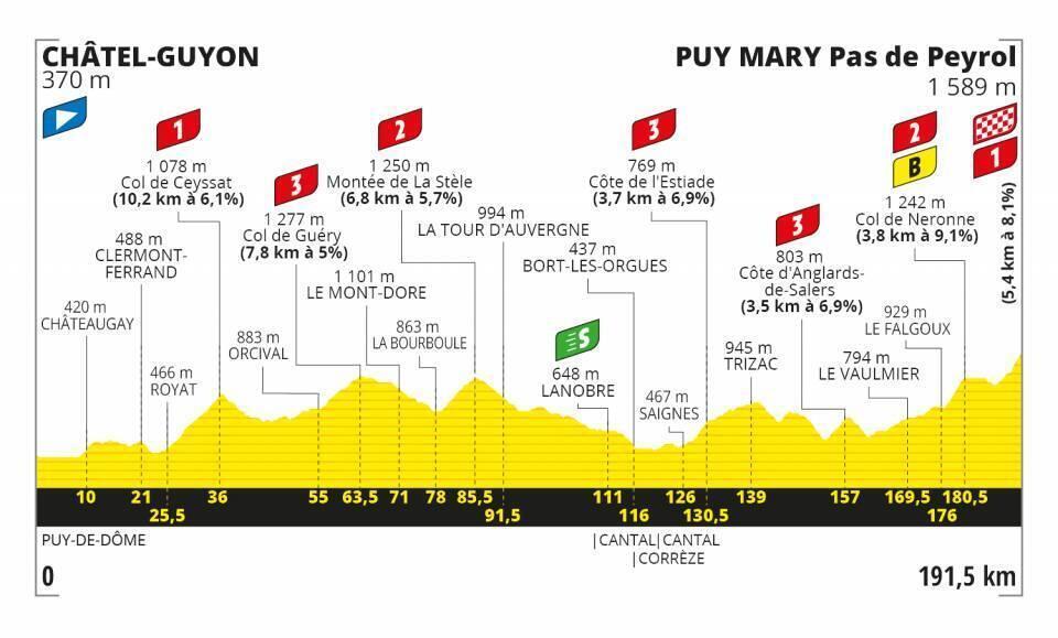 Etapa 13 Tour de Francia 2020.