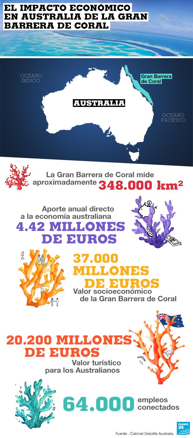 Infografía: la Gran Barrera de Coral en cifras