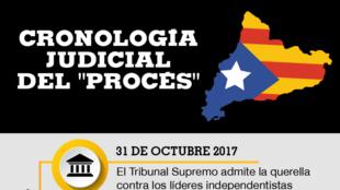 Infografía del proceso judicial contra los 12 líderes del proceso independentista catalán.