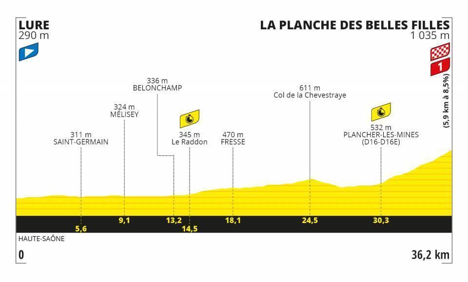 Etapa 20 Tour de Francia 2020.