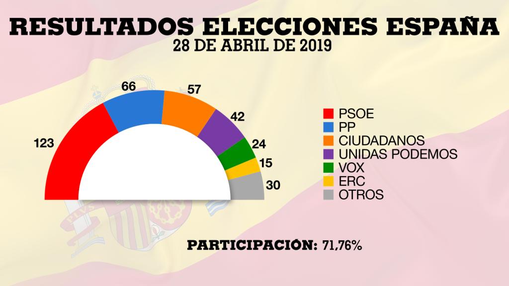 El PSOE ganó las elecciones y junto a los izquierdistas de Unidas Podemos y los soberanistas de ERC y nacionalistas ganaron en número de escaños y votos al bloque de derechas formado por el PP, Ciudadanos y Vox.