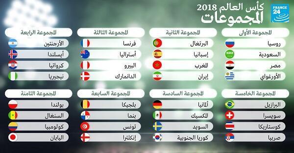 نتائج قرعة مونديال روسيا 2018 لكرة القدم