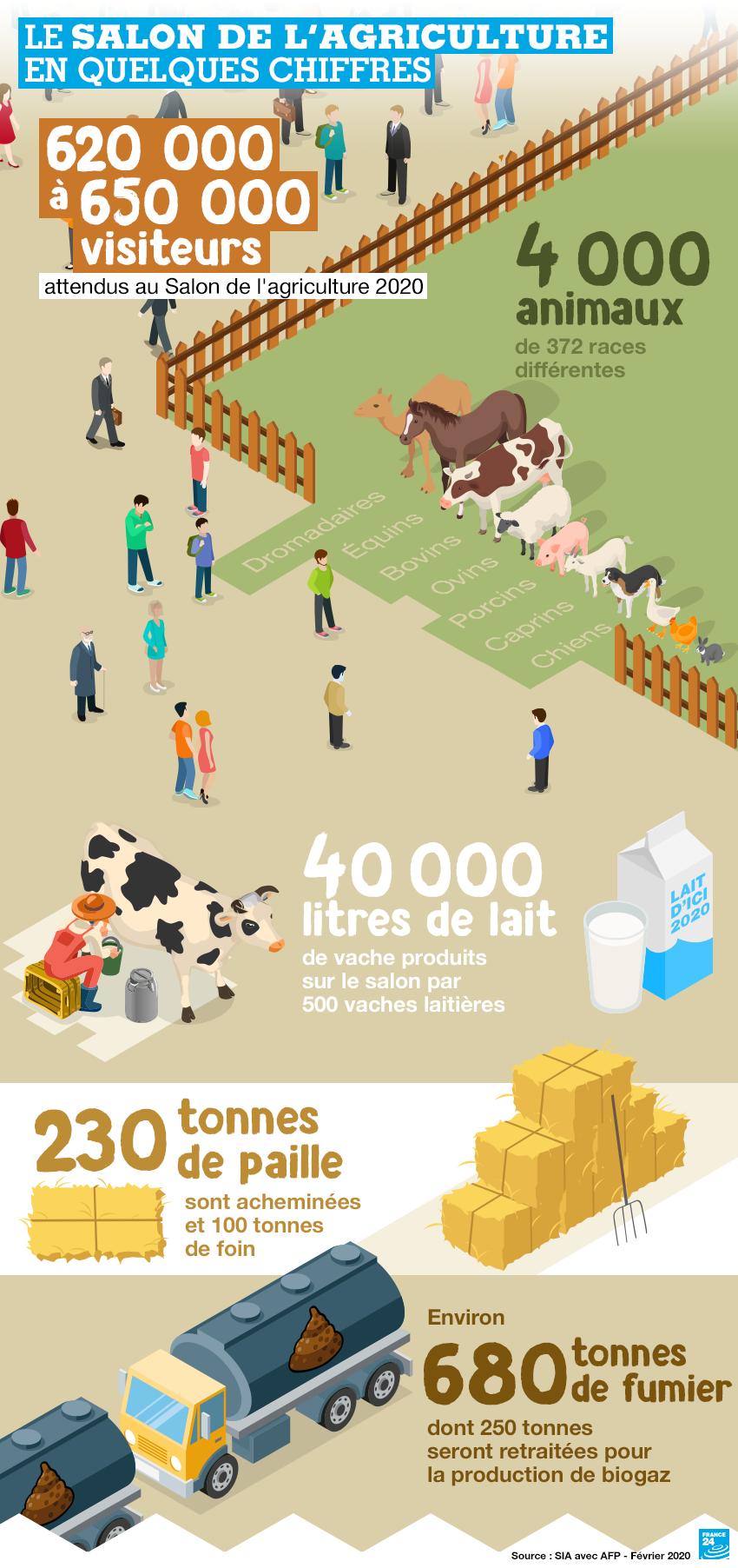 Le Salon de l'agriculture 2020, en cinq chiffres clés.