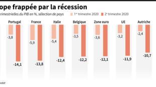 L'Europe frappée par la récession