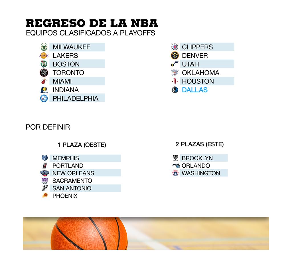 Cuadro de los equipos clasificados al retorno de la NBA después del parón obligado por la pandemia
