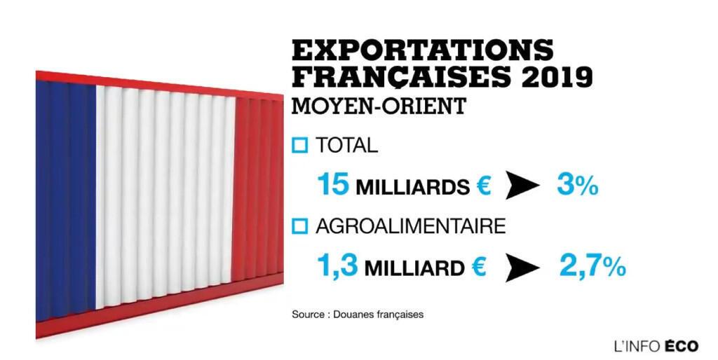 Les exportations françaises vers les Moyen-Orient en 2019.