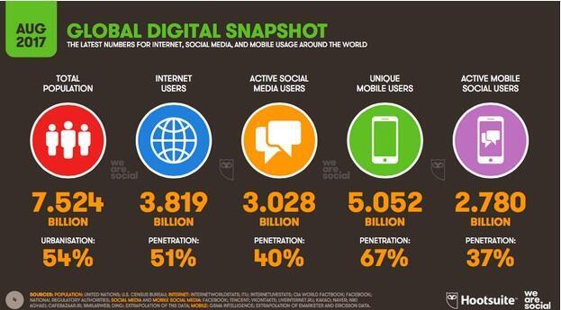 3 مليارات مستخدم لمواقع التواصل الاجتماعي حول العالم
