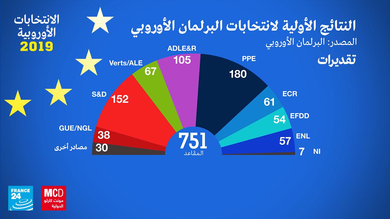 نتائج الانتخابات الأوروبية عند الساعة منتصف الليل والنصف
