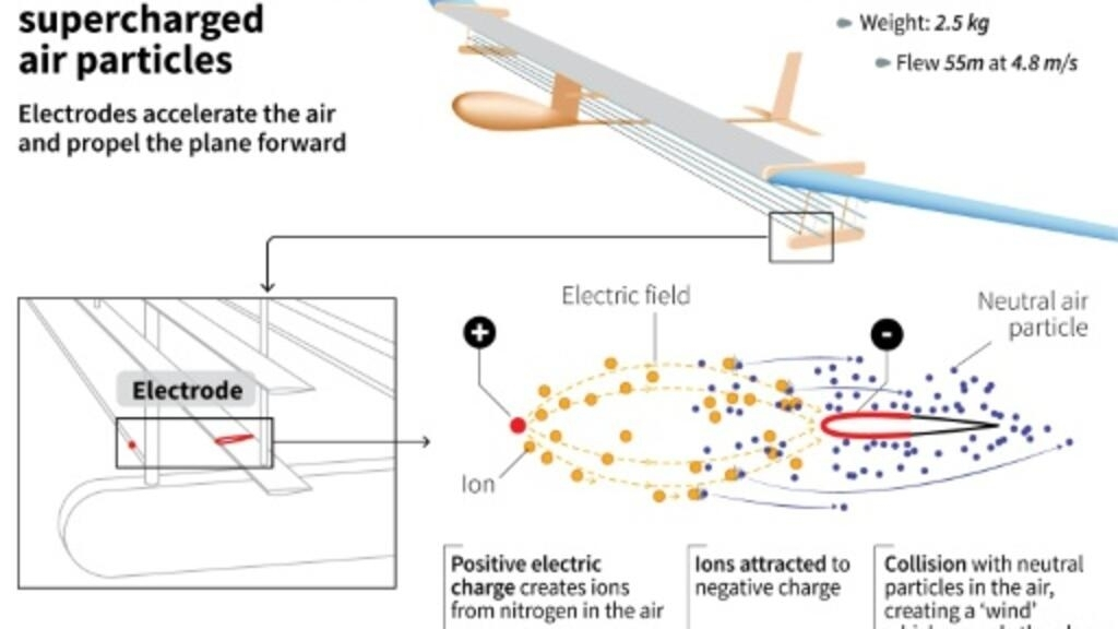 Parts Of A Plane >> Silent Plane With No Moving Parts Makes Historic Flight