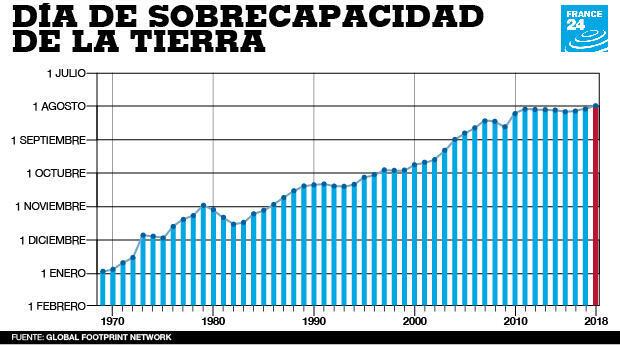 """Gráfico con el avance de la fecha del """"Día de Sobrecapacidad de la Tierra""""."""