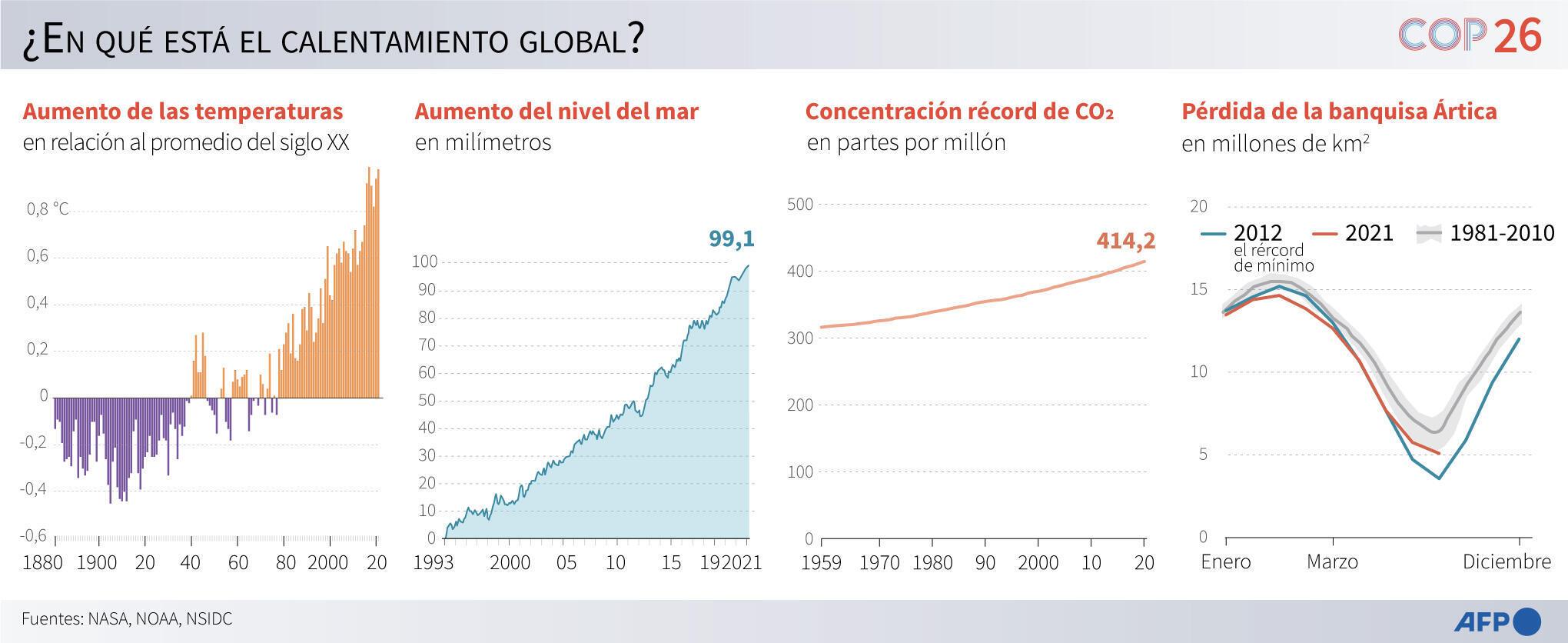 Gráficos con la evolución del nivel del mar, la pérdida de la banquisa, las concentraciones de CO2 y las variaciones de temperaturas anuales