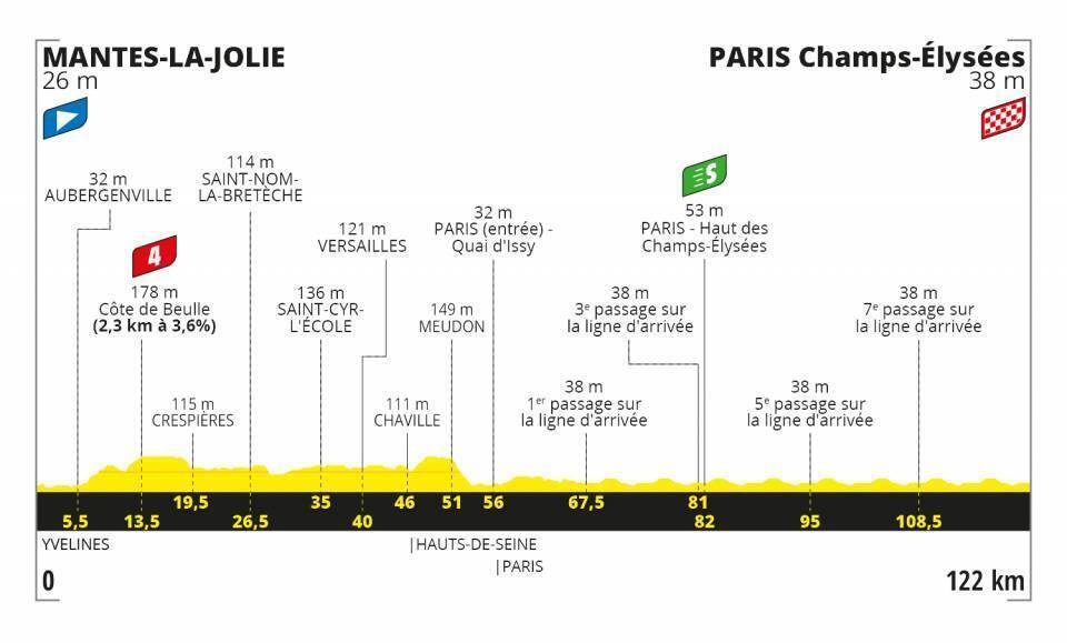 Etapa 21 Tour de Francia 2020.