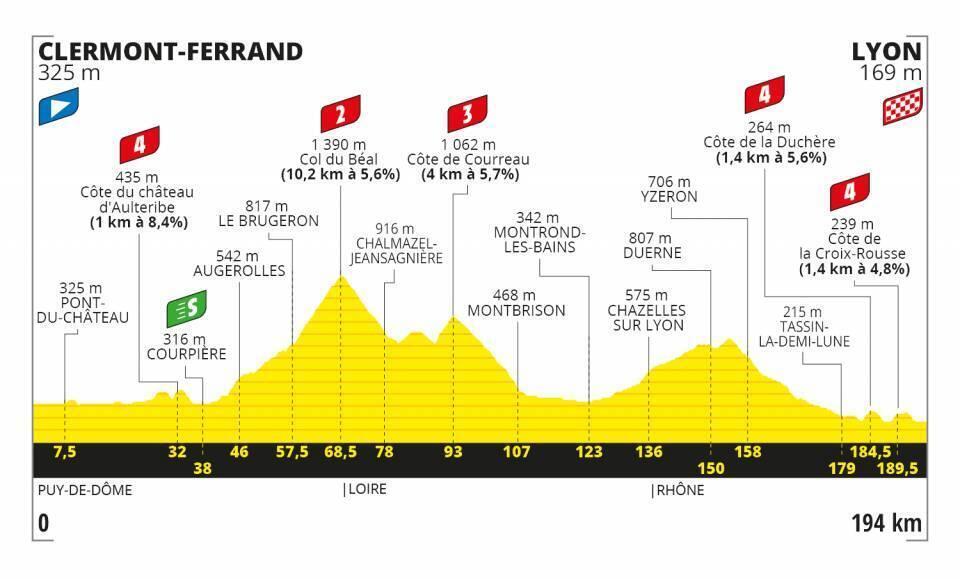 Etapa 14 Tour de Francia 2020.