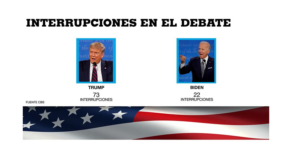 Cancelan segundo Debate Presidencial de EU