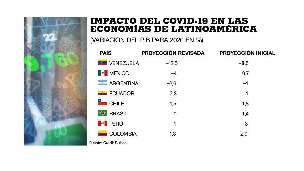 Gráfico del impacto de la pandemia del coronavirus en las economías de Latinoamérica, según Credit Suisse.
