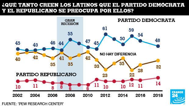 Cuál partido se preocupa más por los hipános /latinos: el Partido Republicano, el Partido Demócrata o no hay ninguna diferencia?
