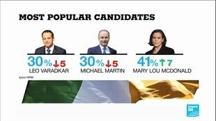 2020-02-07 10:41 Irish elections: Support for Sinn Fein surges as PM battles for survival