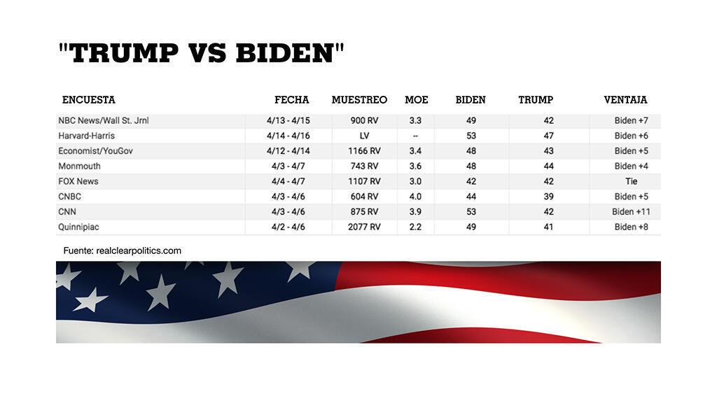 Compilado de encuestas del sitio RealClearPolitics de cómo va la carrera presidencial en Estados Unidos