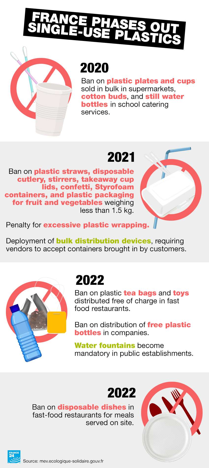 France will begin phasing out plastic products from 2020 in keeping with EU regulations.