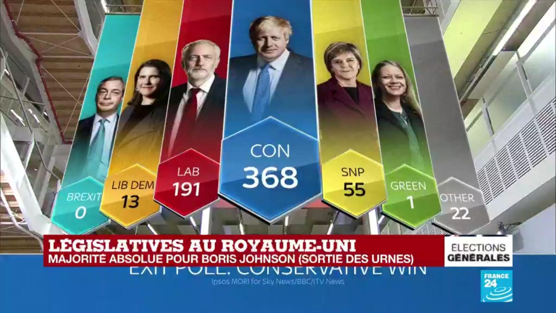 Législatives au Royaume-Uni : les conservateurs de Boris Johnson crédités d'une large majorité