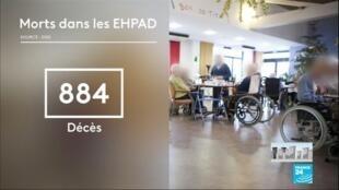 2020-04-03 11:03 Coronavirus en France : Au moins 884 décès enregistrés dans les EHPAD