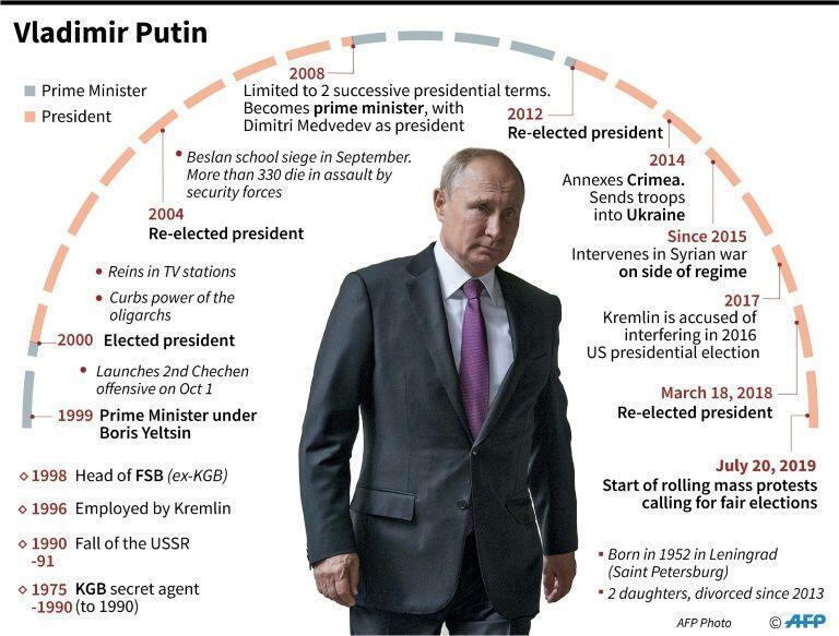 Putin's career timeline