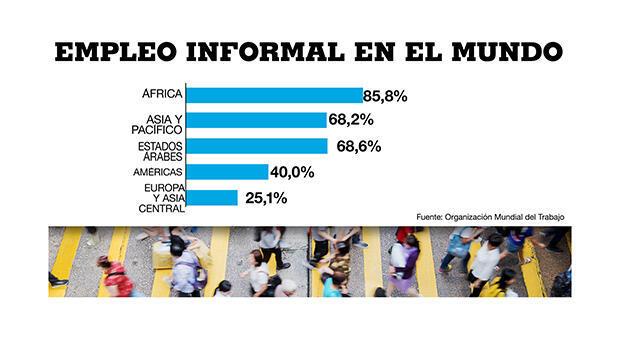 Cifras sobre el empleo informal en el mundo