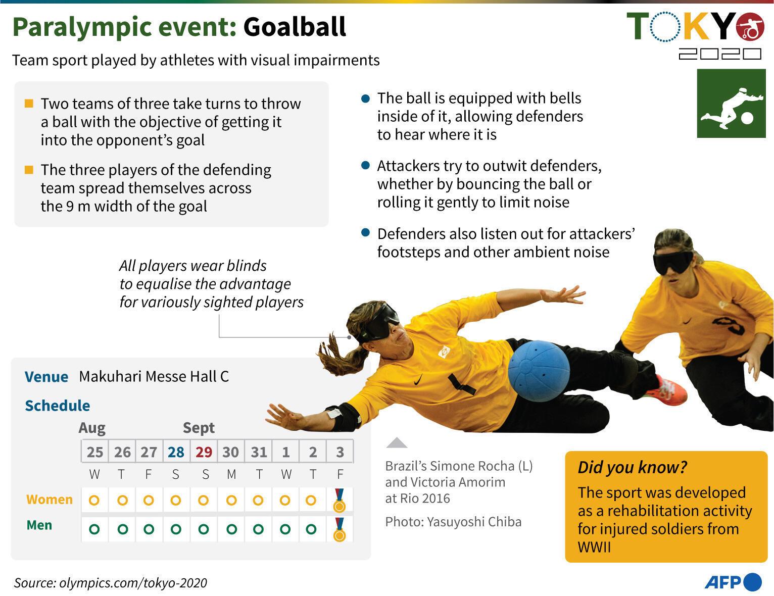 Épreuves paralympiques : Goalball