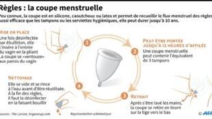 Comment s'utilise la coupe menstruelle, un dispositif réutilisable permettant de recueillir le flux menstruel des règles des femmes