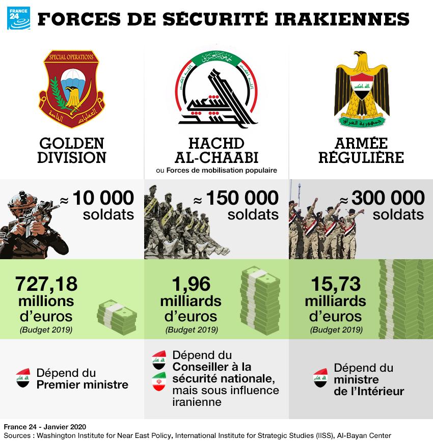 Les forces de sécurité irakiennes : état des lieux
