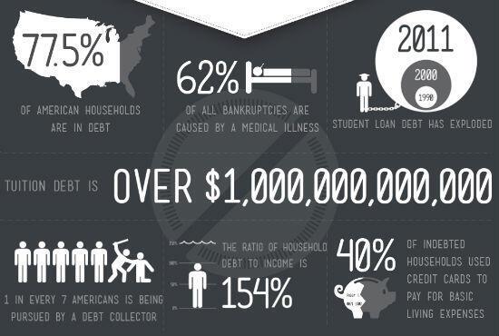 Les chiffres publiés par Occupy Wall Street (en anglais)