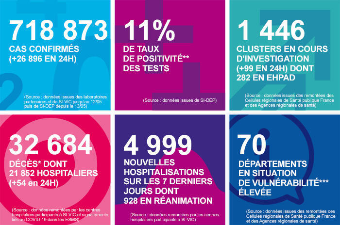 French public health agency Santé Publique France's daily coronavirus dashboard for October 10, 2020, shows 26,896 new cases in 24 hours, a new record.