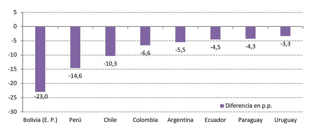 Reducción de la pobreza en la región 2005-2018 (en puntos porcentuales).