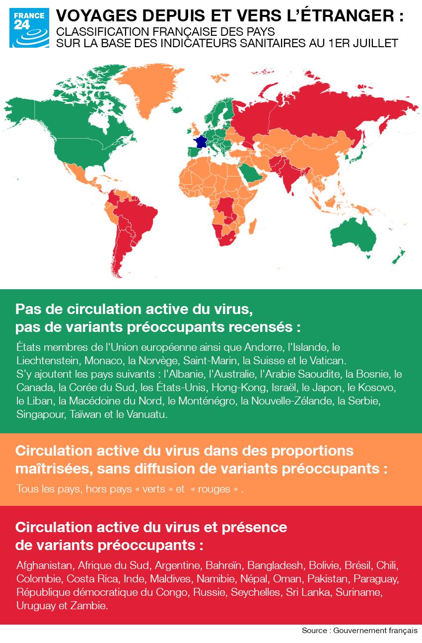 La classification françaises des pays sur la base des indicateurs sanitaires au 1er juillet.