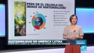 Medio ambiente - Índice de sostenibilidad en América Latina