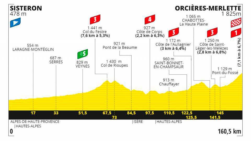 Etapa 4 Tour de Francia 2020.
