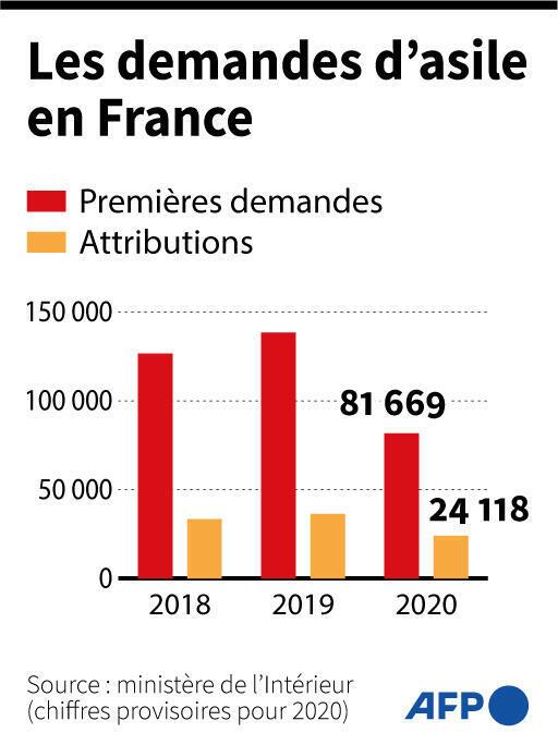 Les demandes d'asile en France