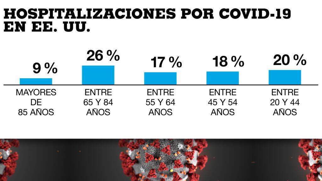 Así se comporta el promedio de hospitalizaciones por coronavirus en Estados Unidos hasta el 20 de marzo.