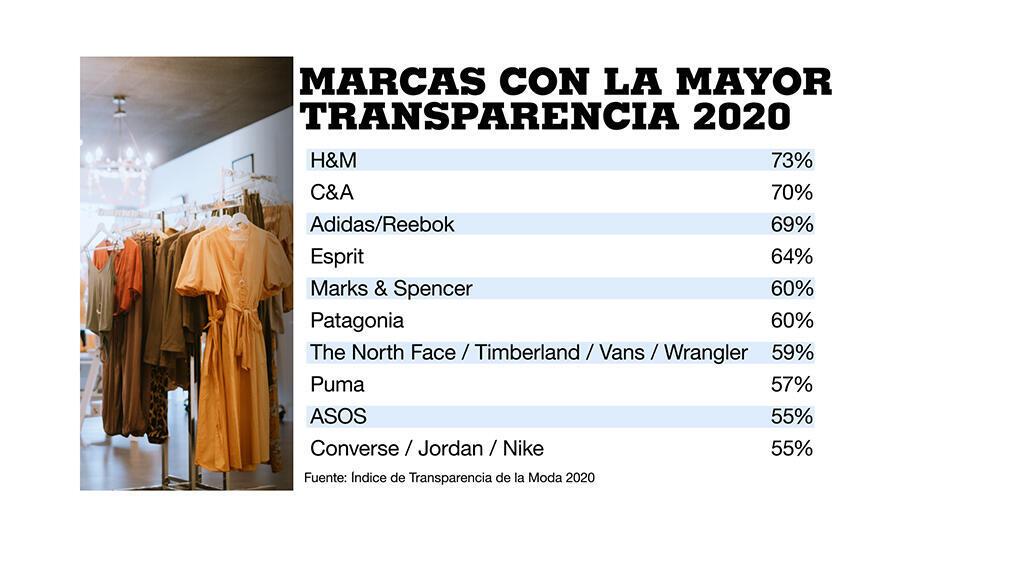 Índice de Transparencia de la Moda 2020