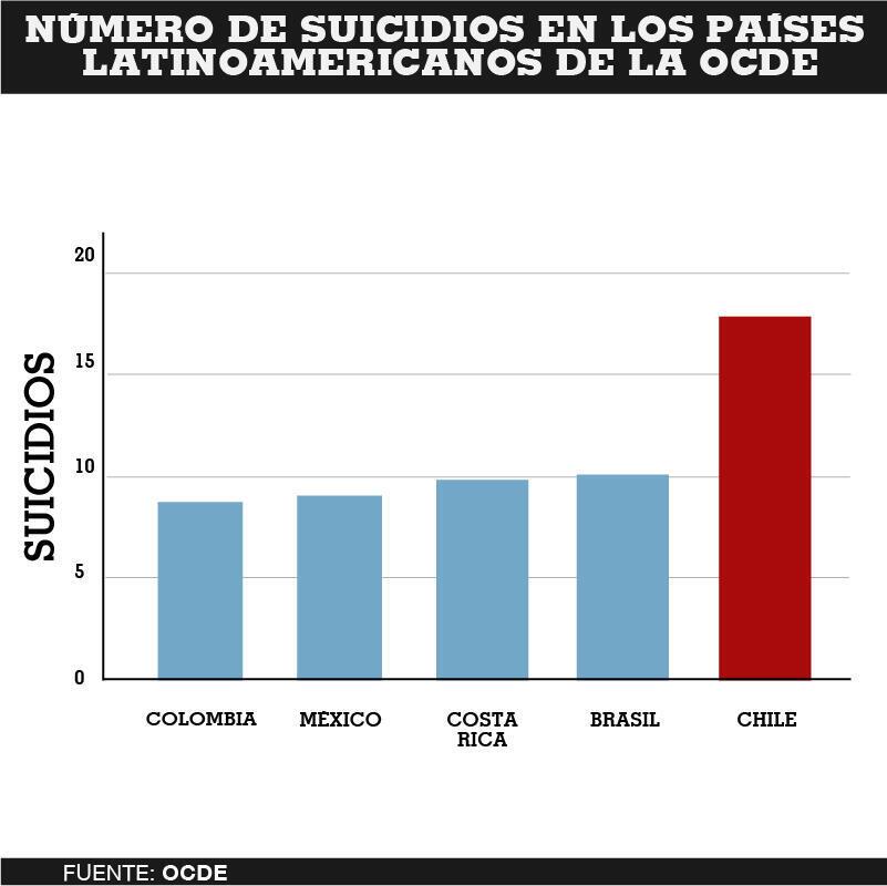 Chile lidera el índice de suicidios dentro de los países latinoamericanos que son miembros de la OCDE.