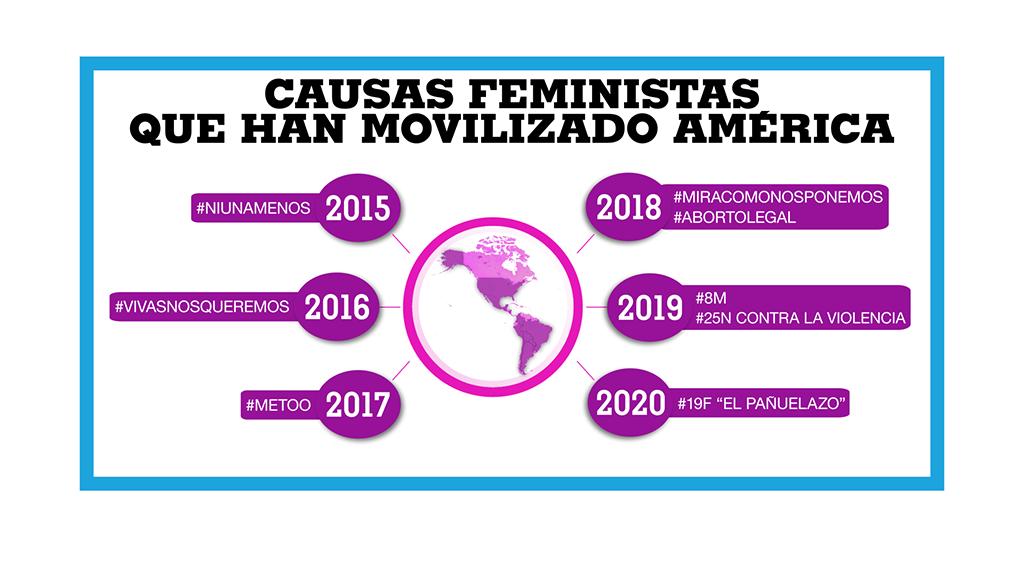 Durante el último lustro, varias causas feministas han movilizado al continente americano.