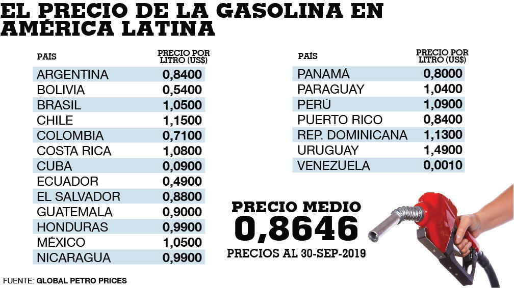 Detalles de los precios de la gasolina en latinoamérica
