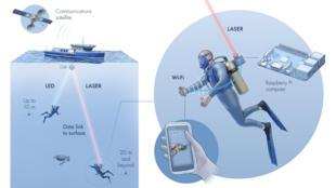 أكوافاي، أول نظام لاسلكي لتوفير الإنترنت تحت الماء بالإشارات الضوئية