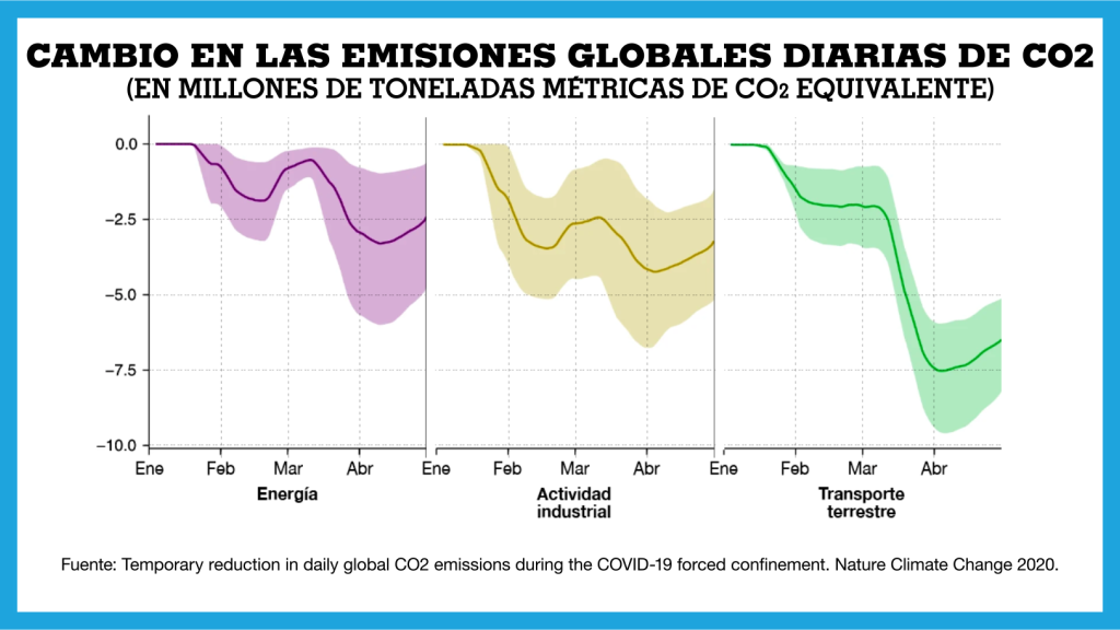 Temporary reduction in daily global CO2 emissions during the COVID-19 forced confinement. Nature Climate Change.